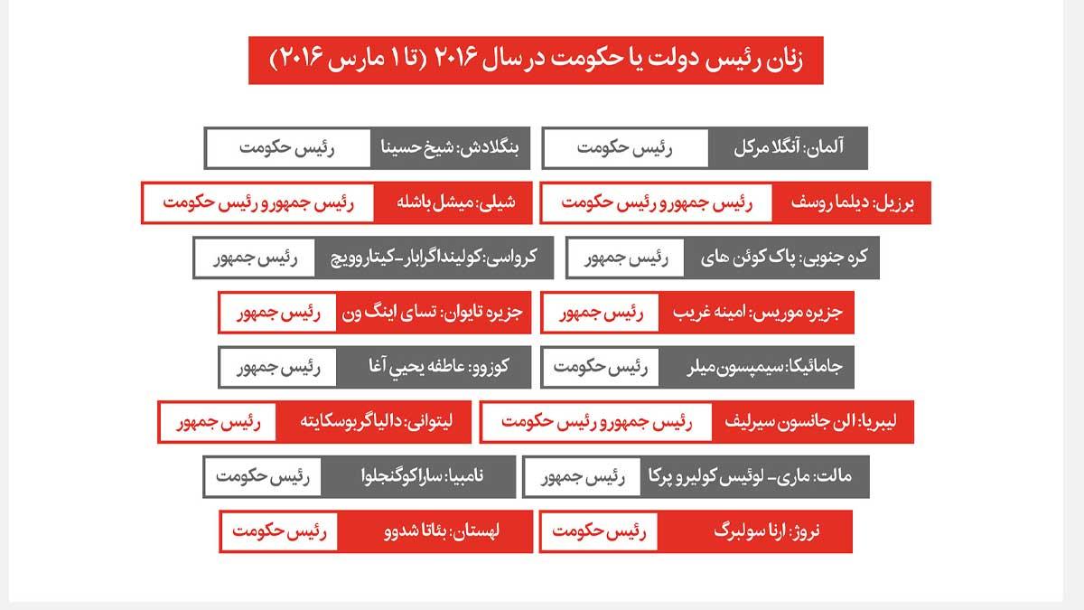 زنان و عرصه سیاست در جهان و ایران